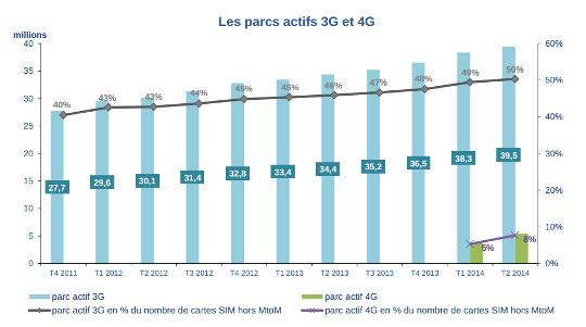 parc actif 3g 4g au deuxième trimestre 2014