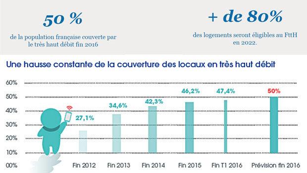 50% de la population couvert en THD à fin 2016