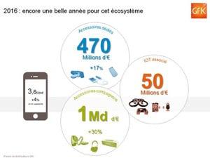 previsions 2016 écosystème smartphone