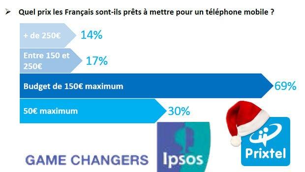 Les français raisonnables sur les prix des forfaits et des smartphones