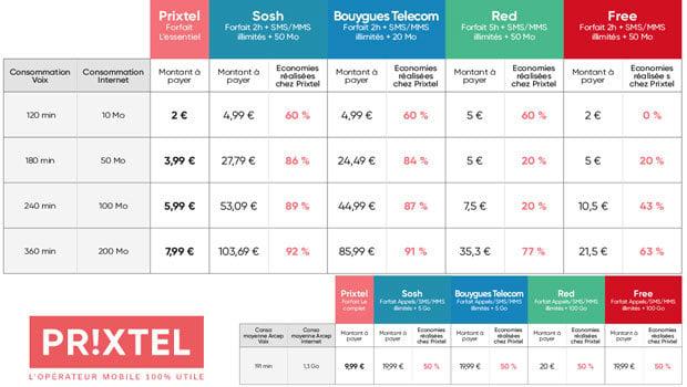 Prixtel compétitif sur les prix et services