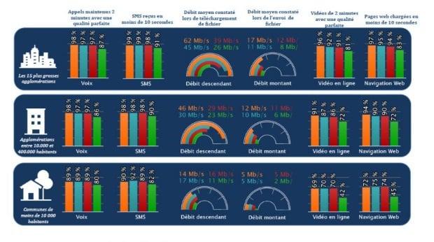 Comparez les performances des opérateurs mobiles