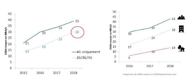 Les débits mobiles progressent en 2018