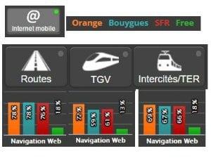Arcep : Performance des opérateurs dans les transports en 2017