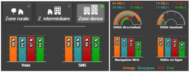 Orange, meilleur réseau dans les grandes villes