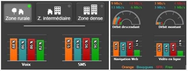 SFR, meilleur réseau mobile en zone rurale
