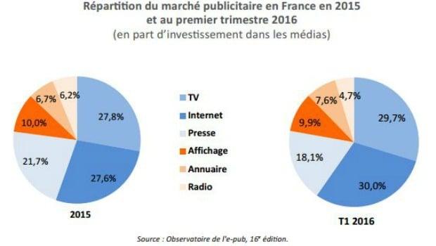 Investissements publicitaires par média au T1 2016