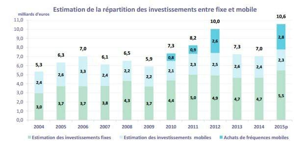 répartitions investissements fixes et mobiles