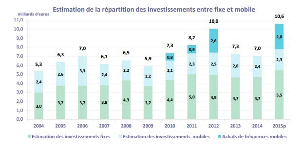 répartitions investissements fixes et mobiles