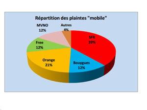 plaintes mobile