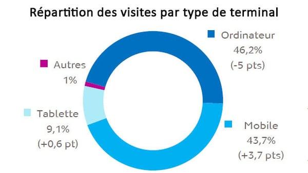 répartition des visites par type de terminal