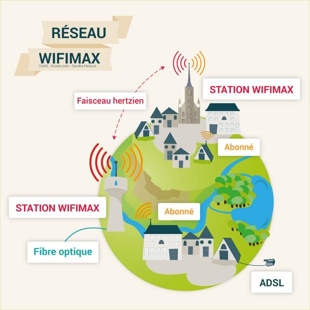 Architecture du réseau wifimax de Nomotech dans le Calvados