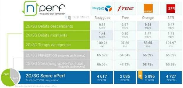 nPerf: Orange meilleur réseau sur la 3G