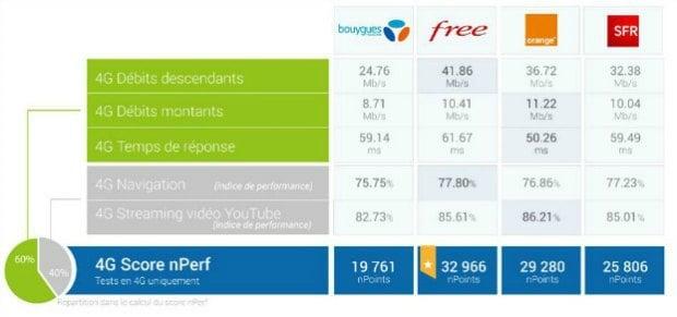 nPerf: Free offre les meilleurs débits sur la 4G