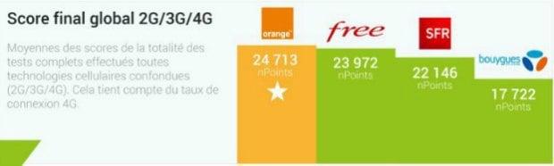 nPerf: les performance Internet des opérateurs