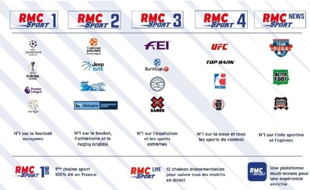 Les programmes RMC Sport