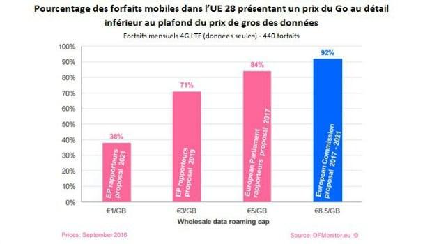 Les plafonds des prix de gros du roaming