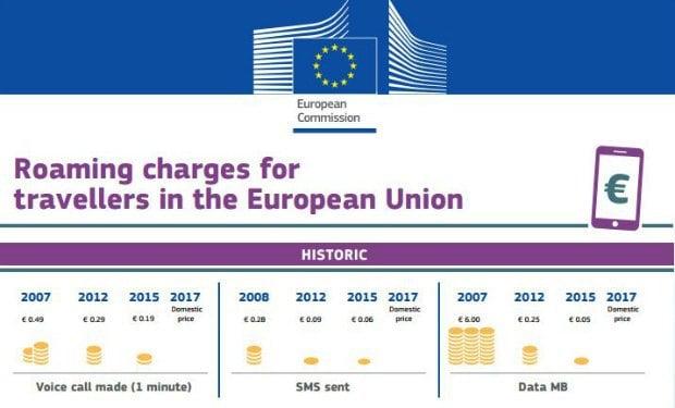 La fin des frais de roaming dans l'UE en 2017