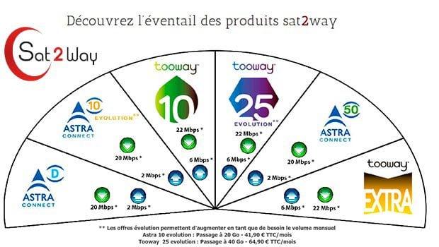 Sat2Way travaille avec Astra et EutelSat