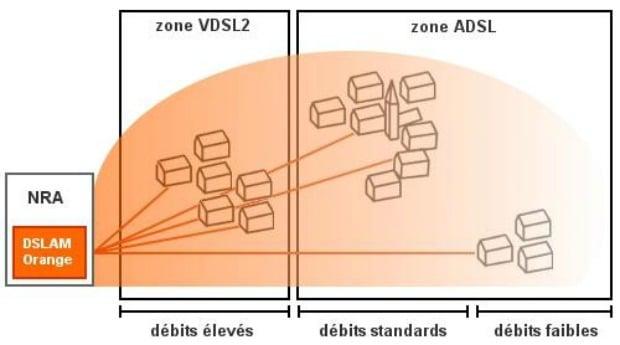 Oranghe Open ADSL ou VDSL2