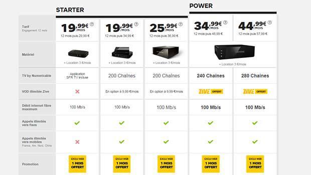 Les offres câble, fibre optique avec terminaison en câble coaxial