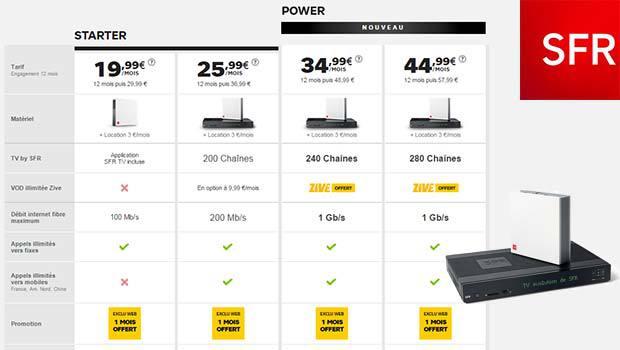 Les offres SFR fibre optique, de bout en bout