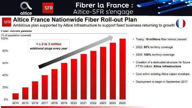 Fibrer la France pour 2025