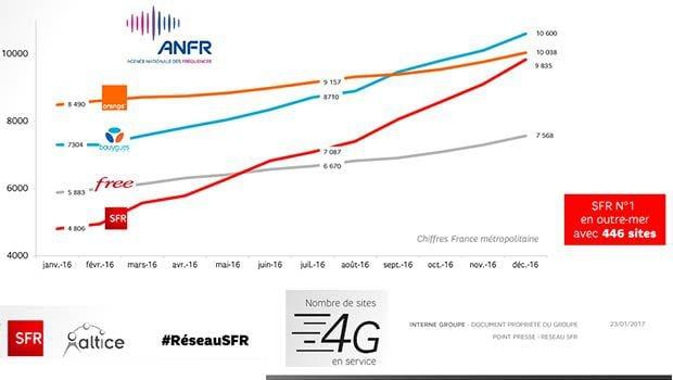 La 4G se déploie toujours massivement chez SFR