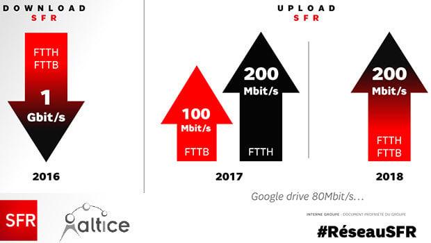 Des débits en FTTLa en 1Gbit/100Mbit