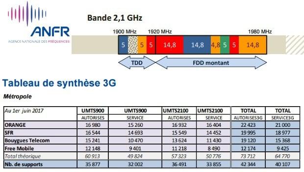 La bande 3G du 2,1 GHz utilisée par SFR et Bouygues en 4G