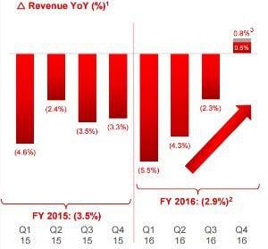 SFR : première hausse du CA depuis 8 ans