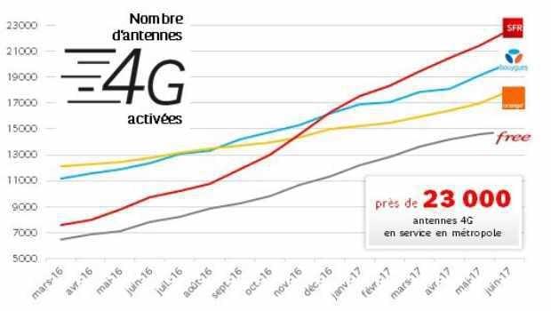 SFR cartonne sur sa 4G, prochain objective, la fibre optique