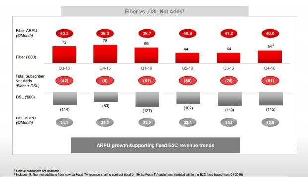 SFR : recrutements fixes et mobiles 2016