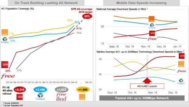 SFR : amélioration couverture mobile 4G en 2016