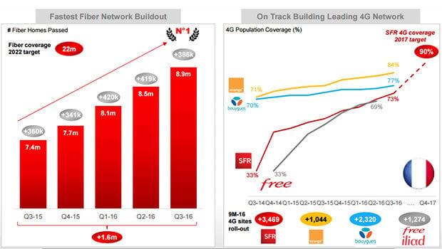 SFR améliore nettement ses réseaux THD'