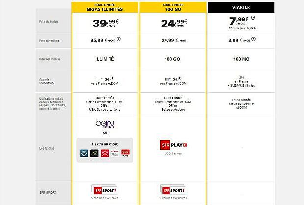 Forfaits mobiles SFR : 100 Go ou gigas illimités avec BeIN Sports