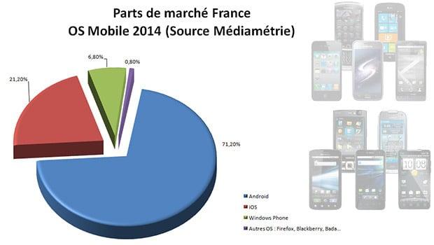 Android et iOS dominent toujours largement le marché de l'OS mobile