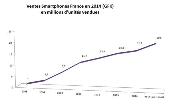 Des ventes de Smartphone records en 20014