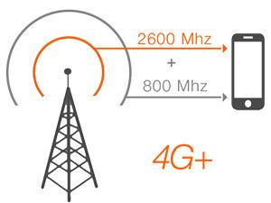 4G+ en agrégeant des fréquences