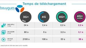 4G+ chez Bouygues Telecom