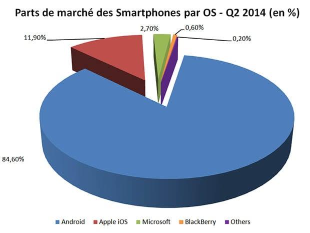 Les parts de marchés des OS au second trimestre 2014