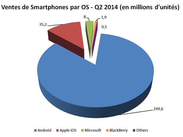 Les ventes de smartphones au second trimestre 2014