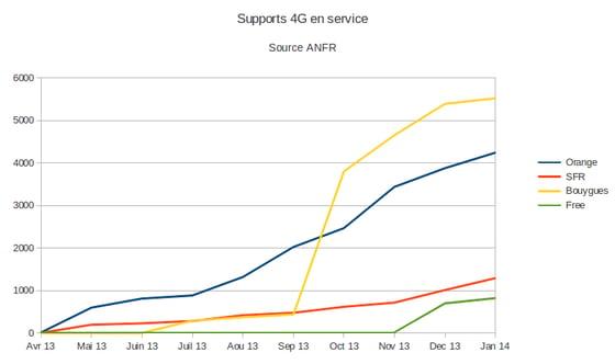 les supports 4g en service en janvier 2014
