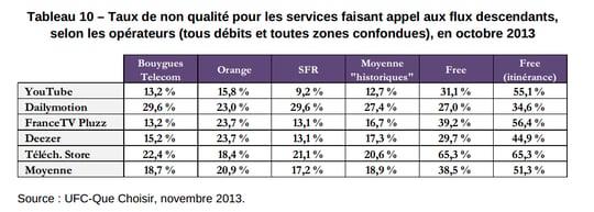 taux de non-qualité des services en 3g