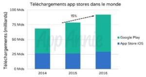 App Annie : les téléchargements d'applis en 2016