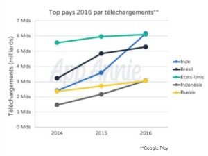 Téléchargements d'applications mobiles par pays en 2016