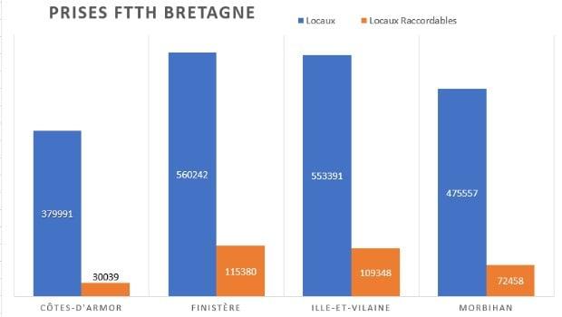 Taux de raccordement global sur les départements bretons