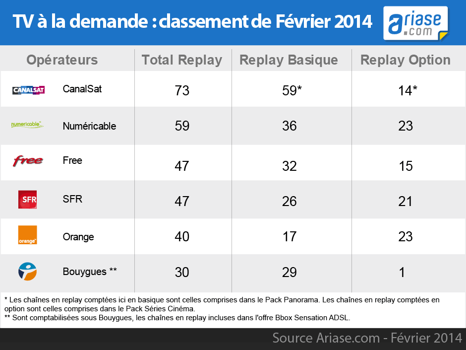 comparatif des chaines replay 2014