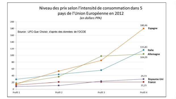 UFC-Que Choisir : niveau des prix dans l'UE