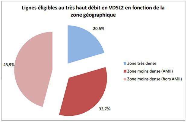 répartition VDSL2 par zone
